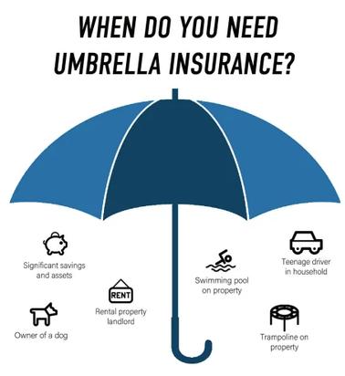 Do You Need An Umbrella